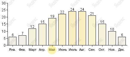 Температура днём в париже в мае